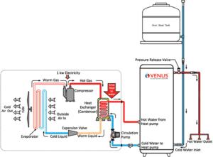 venus-heatpumps-connection