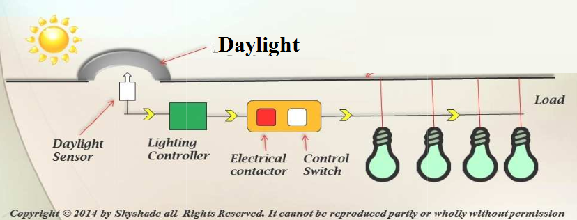 daylight-integration-with-electrical-lights.png