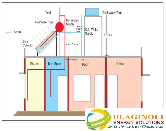 Solar water heaters an introduction ulaginoli energy solutions solar water heater connection ccuart Gallery