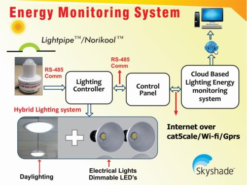 skyshade-Group-Lighting-Controller