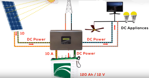 Configuration of Solar DC System