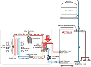 venus-heatpumps-connection