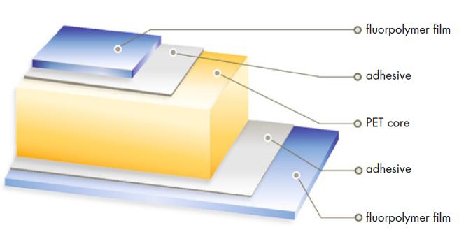 back sheet-solar-pv-panel