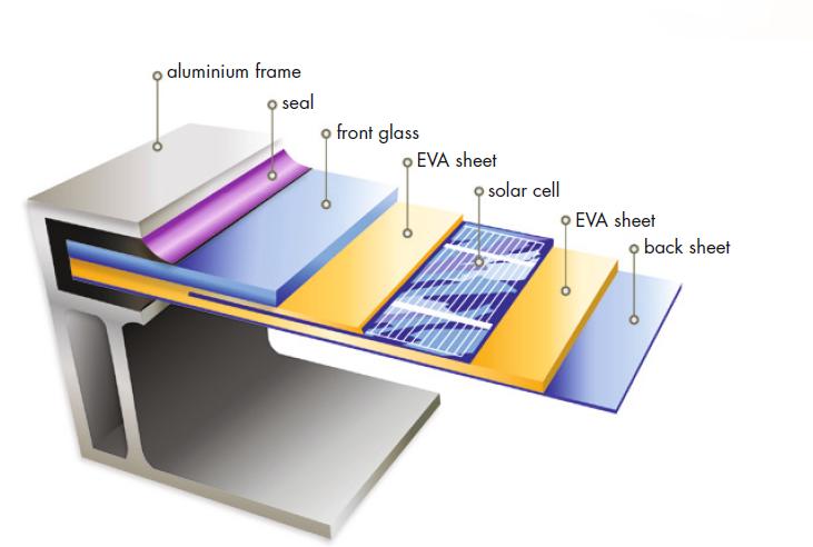 solar-pv-panel-components