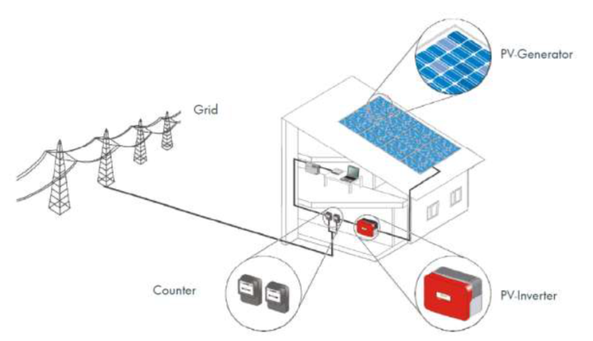 GAPS IN THE INDIAN SOLAR TRAINING PROGRAMS | Ulaginoli Energy Solutions