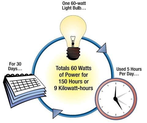 kilo-watt-hour