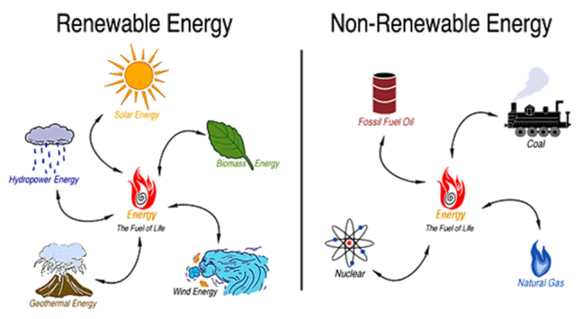 sources-of-energy