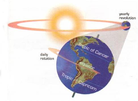 earths-orbit