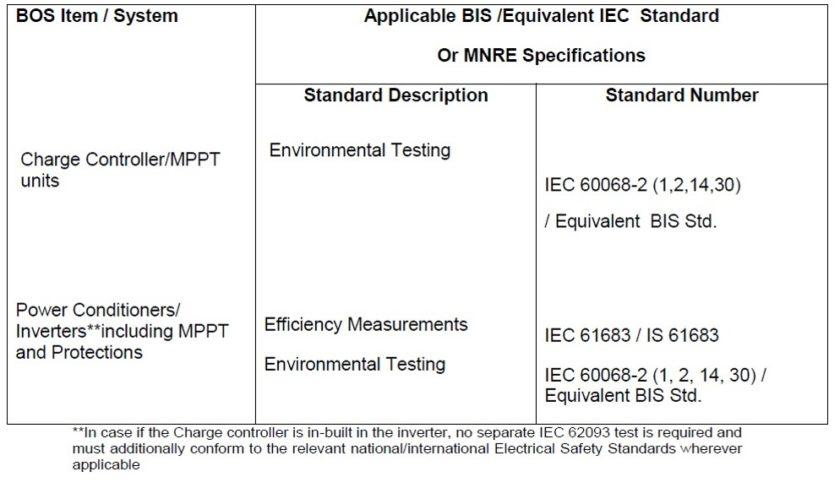 solar-inverter-certifications