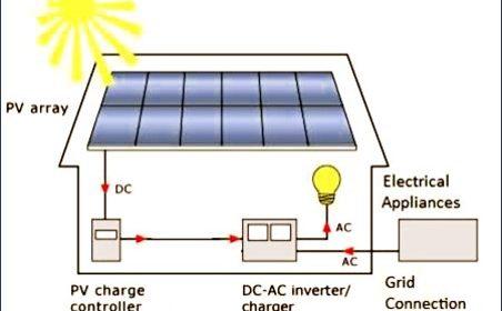On Grid Inverter System
